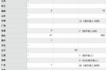 130例新增新冠肺炎无症状感染者分布图湖北近四成