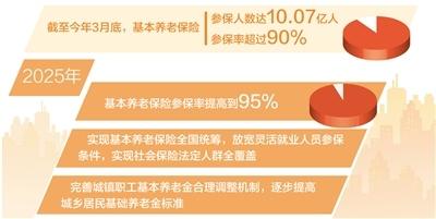 基本养老保险参保率提高到95%健全多层次养老保险体系